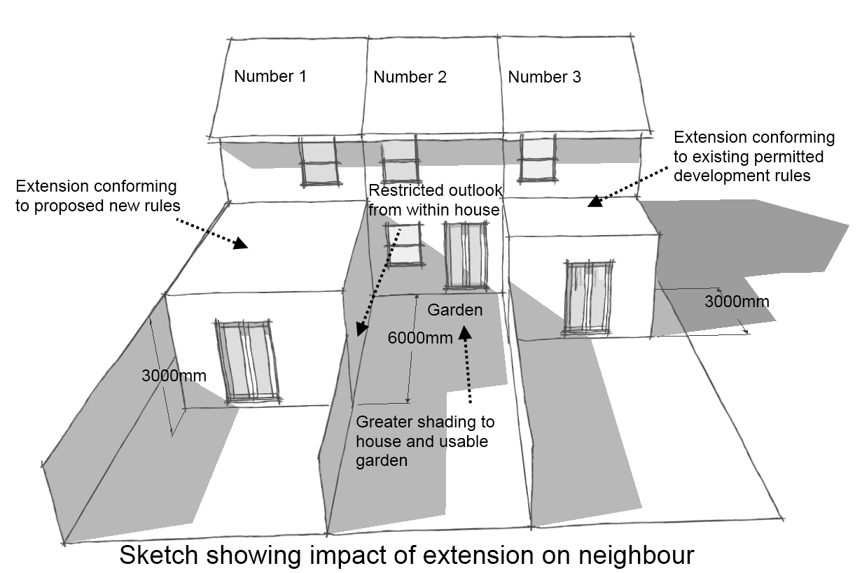 Why the governments changes to permitted development are for House extension drawings